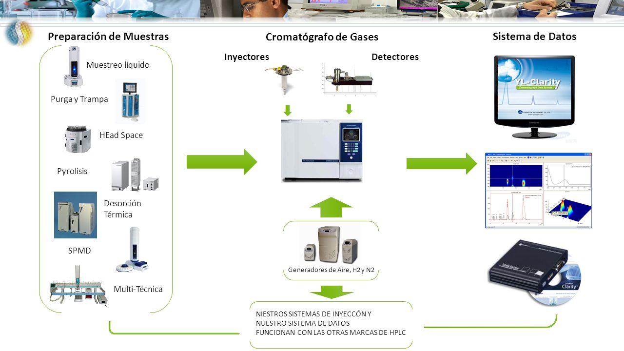 Inyectores Detectores Cromatógrafo de Gases Sistema de Datos Preparación de Muestras NIESTROS SISTEMAS DE INYECCÓN Y NUESTRO SISTEMA DE DATOS FUNCIONA