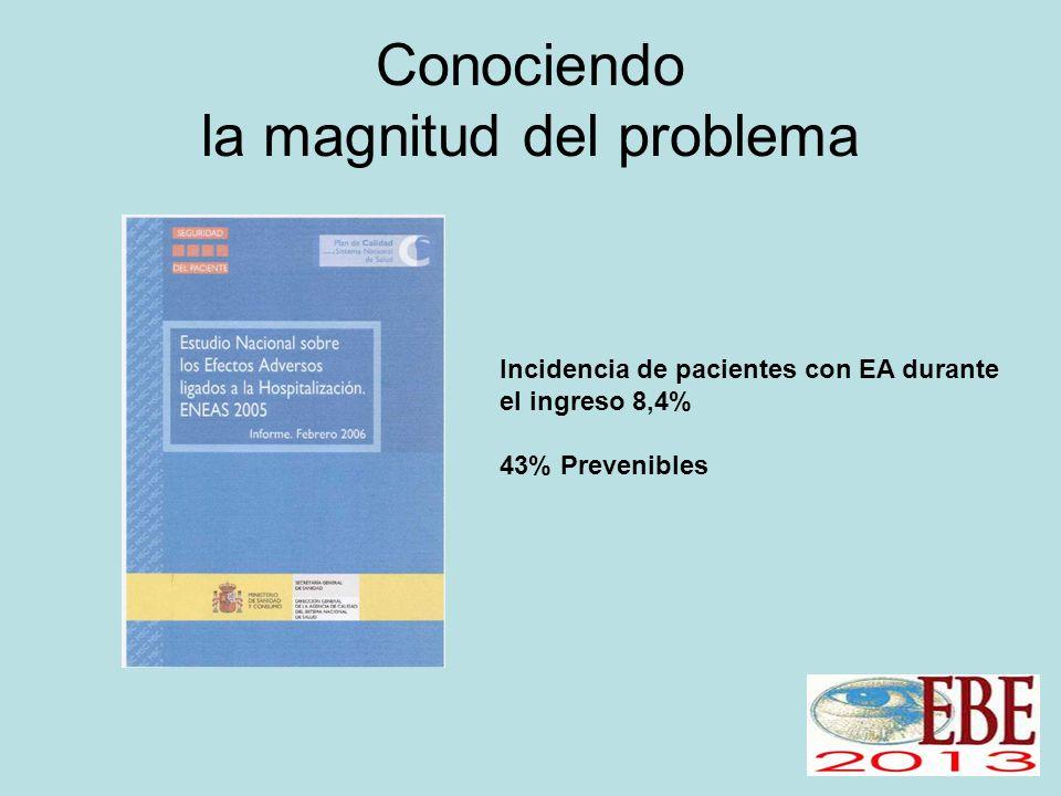 Conociendo la magnitud del problema Incidencia de pacientes con EA durante el ingreso 8,4% 43% Prevenibles