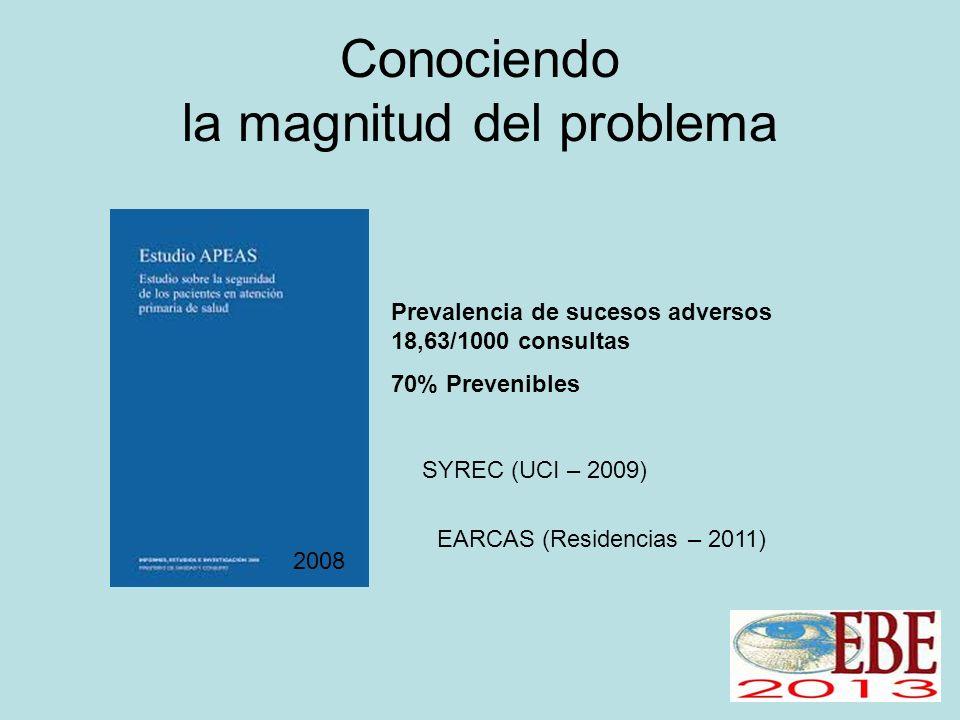 Conociendo la magnitud del problema Prevalencia de sucesos adversos 18,63/1000 consultas 70% Prevenibles 2008 SYREC (UCI – 2009) EARCAS (Residencias – 2011)