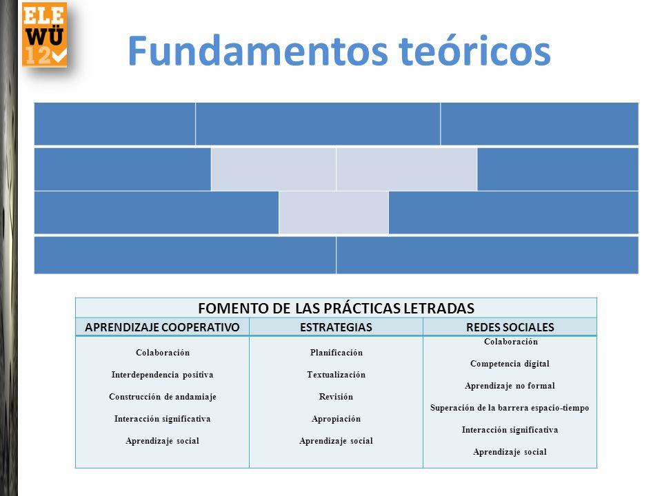 FOMENTO DE LAS PRÁCTICAS LETRADAS APRENDIZAJE COOPERATIVOESTRATEGIASREDES SOCIALES Colaboración Interdependencia positiva Construcción de andamiaje In
