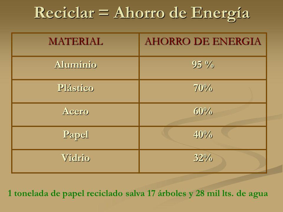 Reciclar = Ahorro de Energía MATERIAL AHORRO DE ENERGIA Aluminio 95 % Plástico70% Acero60% Papel40% Vidrio32% 1 tonelada de papel reciclado salva 17 árboles y 28 mil lts.