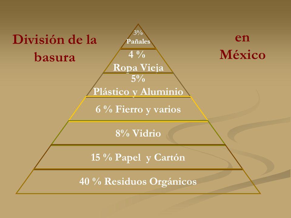 3% Pañales 4 % Ropa Vieja 5% Plástico y Aluminio 6 % Fierro y varios 8% Vidrio 15 % Papel y Cartón 40 % Residuos Orgánicos División de la basura en México