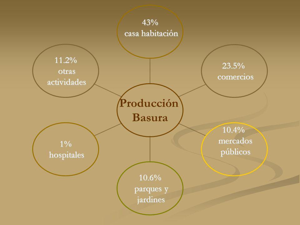 Producción Basura 43% casa habitación casa habitación 23.5% comercios comercios 10.4% mercados mercados públicos públicos 10.6% parques y parques y jardines jardines 1% hospitales hospitales 11.2% otras otras actividades actividades