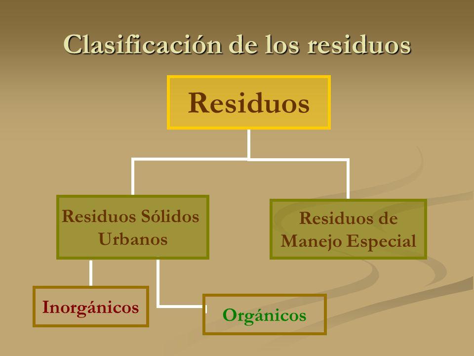 Clasificación de los residuos Residuos Residuos Sólidos Urbanos OrgánicosInorgánicos Residuos de Manejo Especial