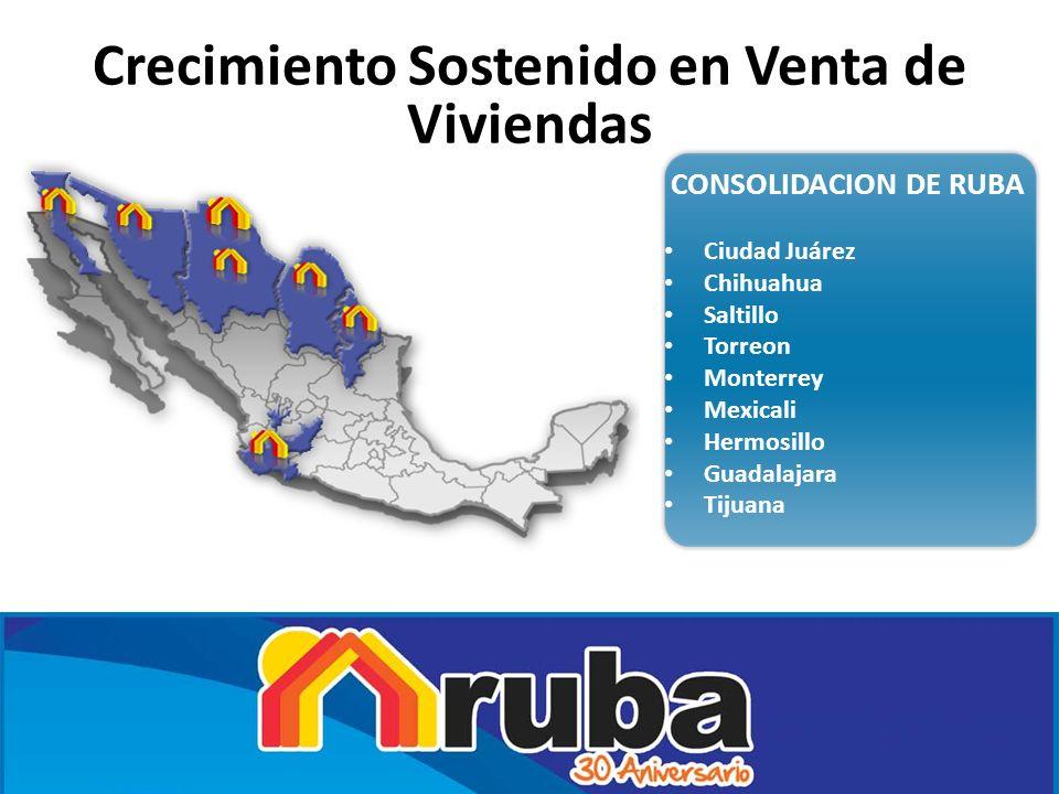 CONSOLIDACION DE RUBA Ciudad Juárez Chihuahua Saltillo Torreon Monterrey Mexicali Hermosillo Guadalajara Tijuana Crecimiento Sostenido en Venta de Viv