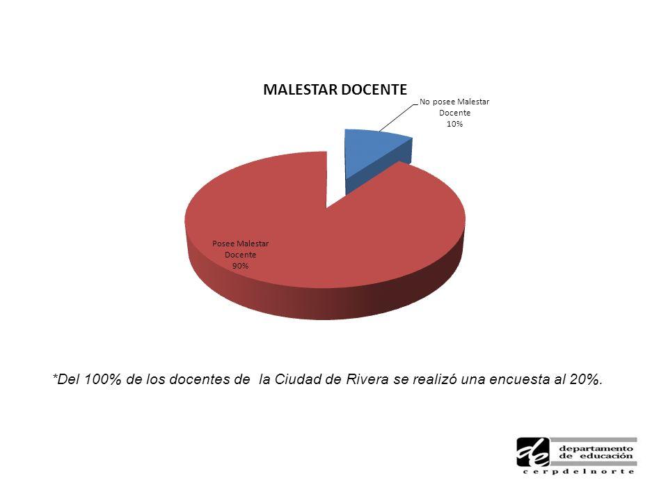 *Del 100% de los docentes de la Ciudad de Rivera se realizó una encuesta al 20%.