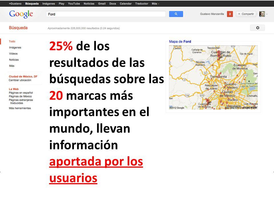 25% de los resultados de las búsquedas sobre las 20 marcas más importantes en el mundo, llevan información aportada por los usuarios
