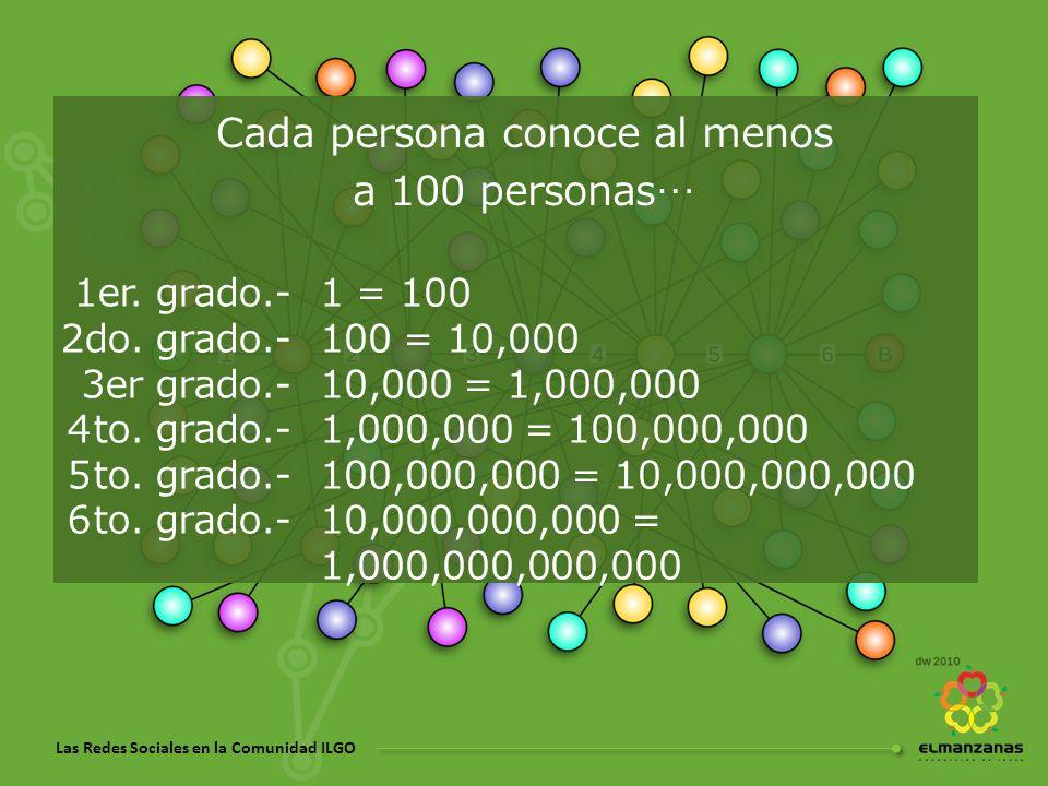Las Redes Sociales en la Comunidad ILGO Cada persona conoce al menos a 100 personas… 1er. grado.- 2do. grado.- 3er grado.- 4to. grado.- 5to. grado.- 6