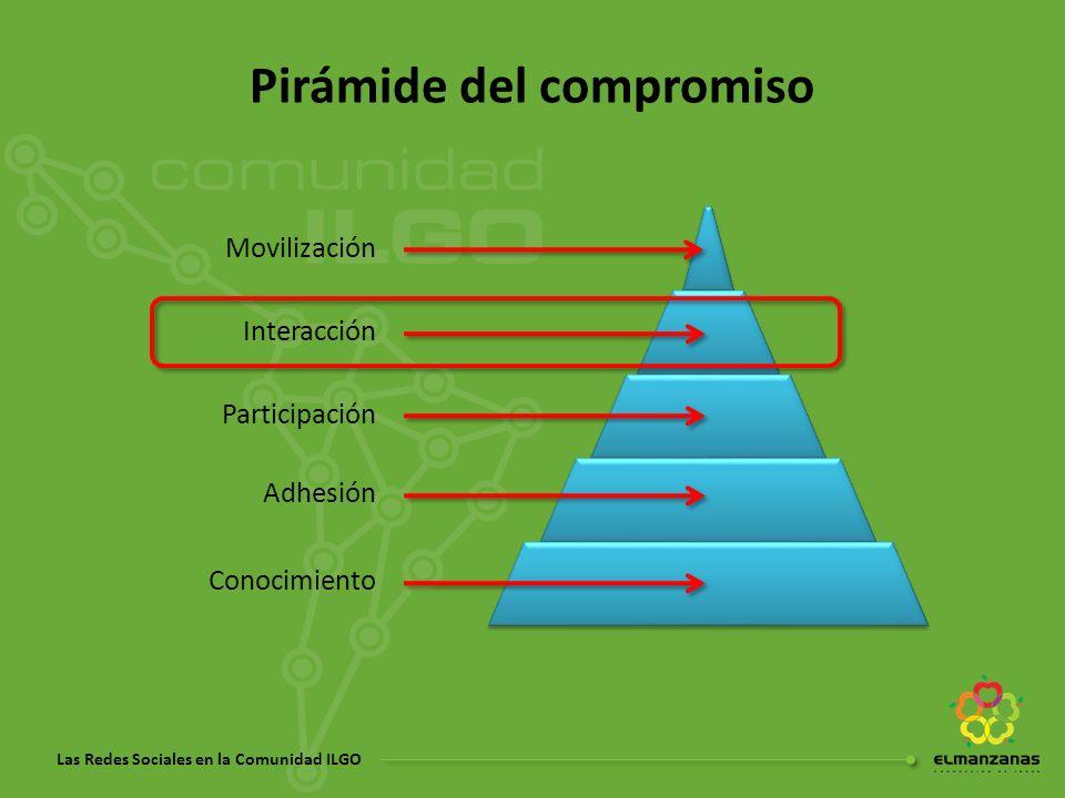 Las Redes Sociales en la Comunidad ILGO Pirámide del compromiso Conocimiento Adhesión Participación Interacción Movilización