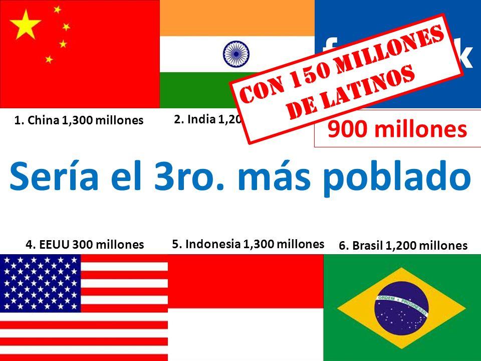 6. Brasil 1,200 millones 5. Indonesia 1,300 millones 2. India 1,200 millones 4. EEUU 300 millones 1. China 1,300 millones Sería el 3ro. más poblado 90