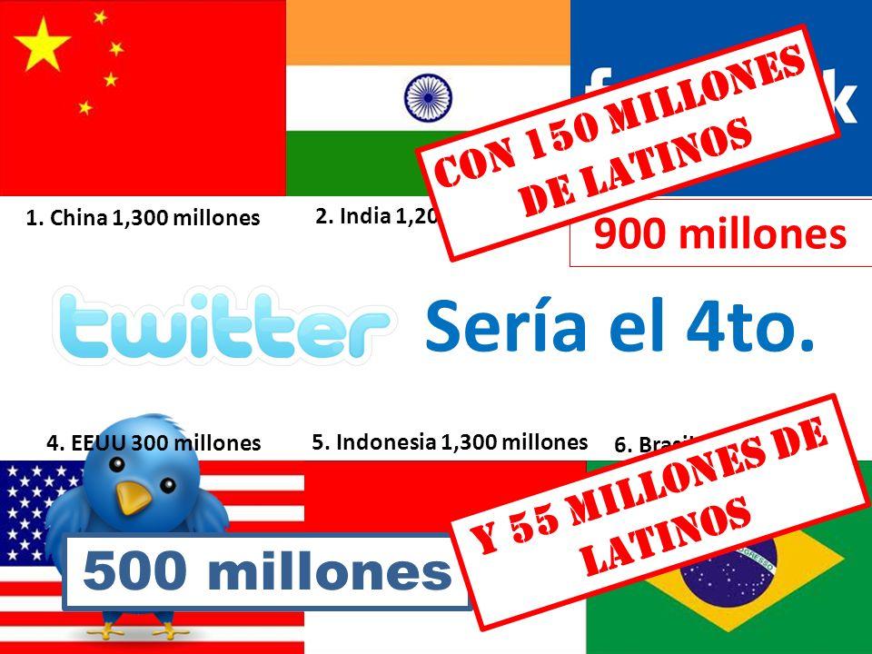 Sería el 4to. 6. Brasil 1,200 millones 5. Indonesia 1,300 millones 2. India 1,200 millones 4. EEUU 300 millones 1. China 1,300 millones 900 millones C