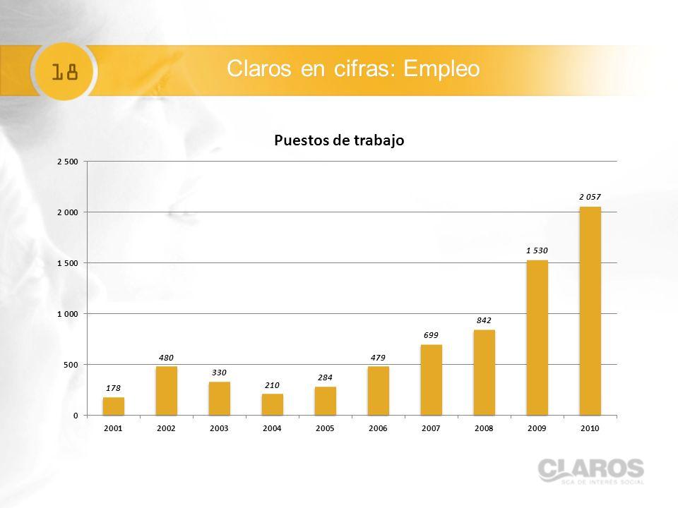 18 Claros en cifras: Empleo
