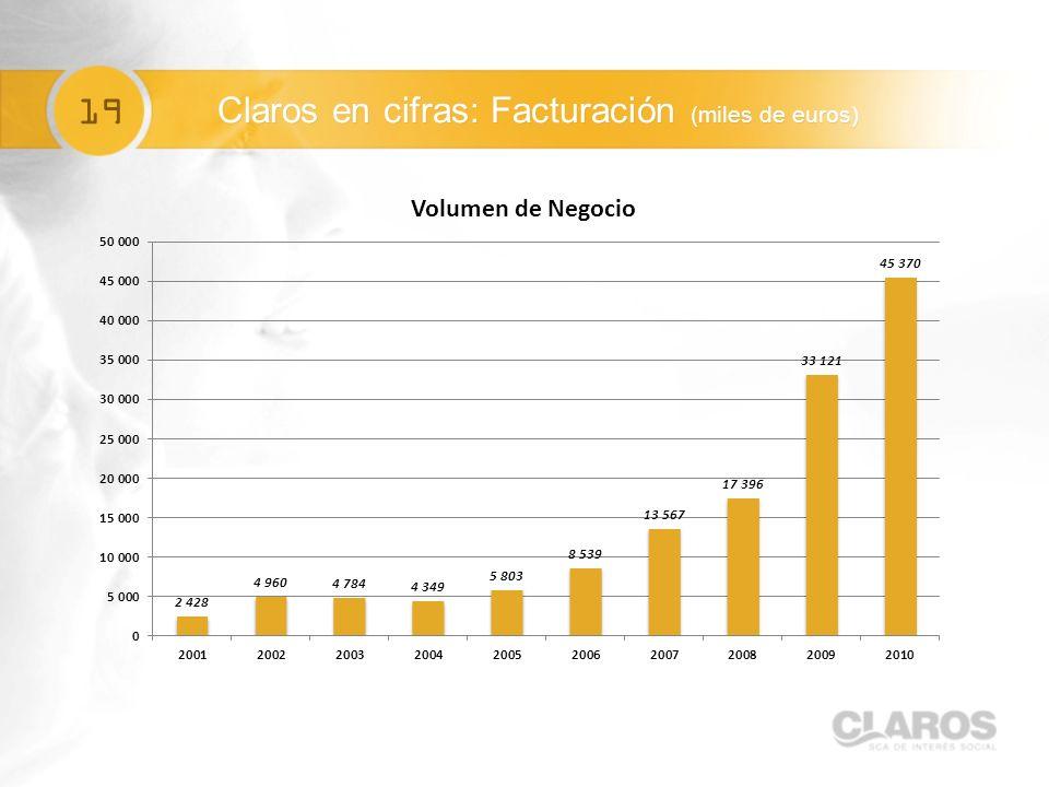 19 Claros en cifras: Facturación (miles de euros)