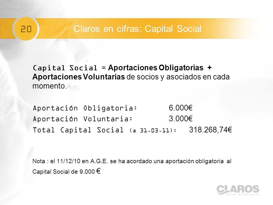 20 Capital Social = Aportaciones Obligatorias + Aportaciones Voluntarias de socios y asociados en cada momento.