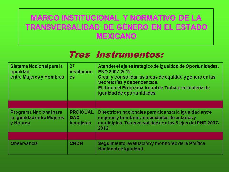 MARCO INSTITUCIONAL Y NORMATIVO DE LA TRANSVERSALIDAD DE GÉNERO EN EL ESTADO MEXICANO Tres Instrumentos: Sistema Nacional para la Igualdad entre Mujeres y Hombres 27 institucion es Atender el eje estratégico de Igualdad de Oportunidades.