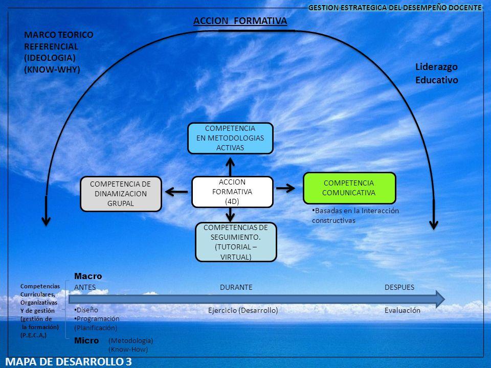 Macro Micro ANTESDURANTEDESPUES Ejercicio (Desarrollo)Evaluación (Metodología) (Know-How) Diseño Programación (Planificación) COMPETENCIA EN METODOLOG