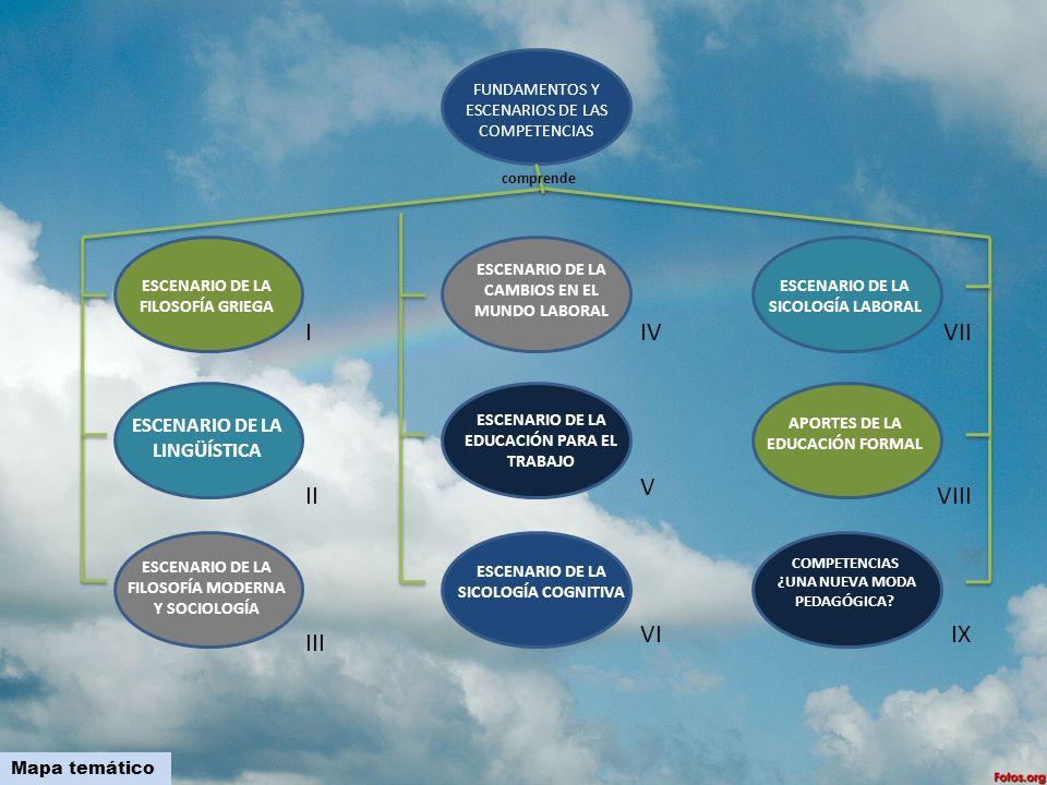 FUNDAMENTOS Y ESCENARIOS DE LAS COMPETENCIAS comprende ESCENARIO DE LA CAMBIOS EN EL MUNDO LABORAL ESCENARIO DE LA SICOLOGÍA LABORAL ESCENARIO DE LA F