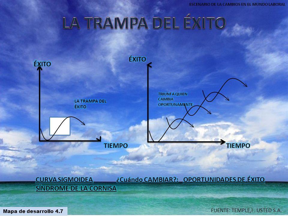 FUENTE: TEMPLE,I. USTED S.A. Mapa de desarrollo 4.7 ESCENARIO DE LA CAMBIOS EN EL MUNDO LABORAL
