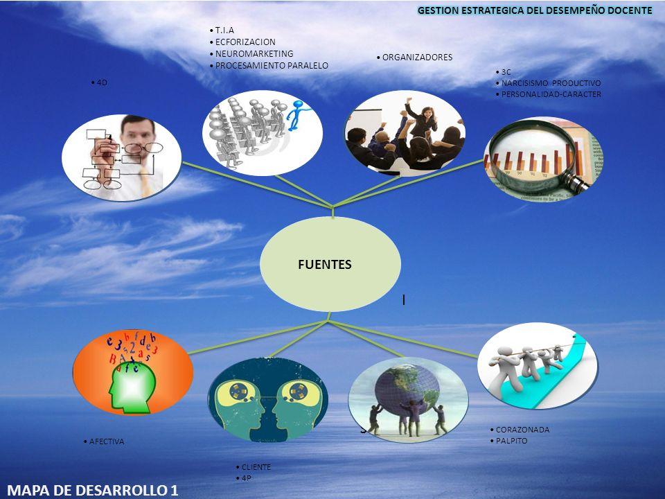NEUROCIENCIAS.PEDAGOGÍA.DIDÁCTICA SICOLOGIA EDUCATIVA COMUNICACIÓN EFECTIVA MARKETING EDUCATIVO INTELIGENCIA EMOCIONAL Y SOCIAL FUENTES INTELIGENCIA I