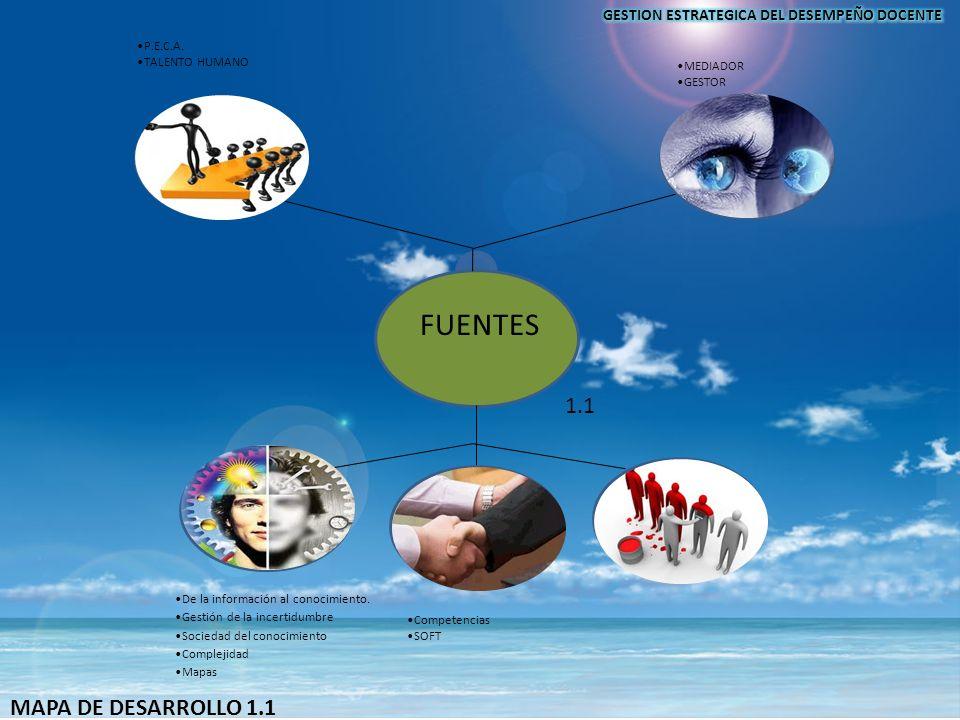 FUENTES GESTION EDUCATIVA ESTRATEGIAS EXPOSITIVAS CONSTRUCTIVISMO EPISTEMOLOGICO MUNDO EMPRESARIAL DEMANDAS SOCIOCULTURALES Y ECONÓMICAS MEDIADOR GEST