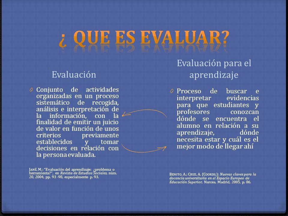 Evaluación Evaluación para el aprendizaje 0 Conjunto de actividades organizadas en un proceso sistemático de recogida, análisis e interpretación de la