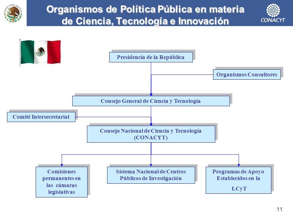 Organismos de Política Pública en materia de Ciencia, Tecnología e Innovación Presidencia de la República Organismos Consultores Consejo General de Ci