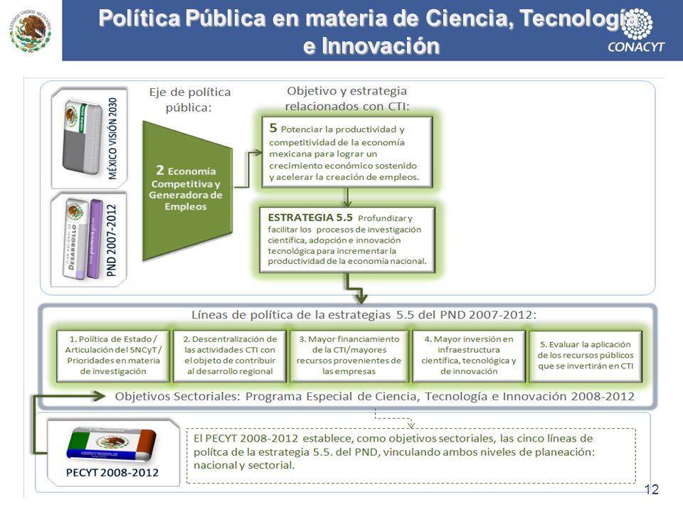 Política Pública en materia de Ciencia, Tecnología e Innovación e Innovación 12