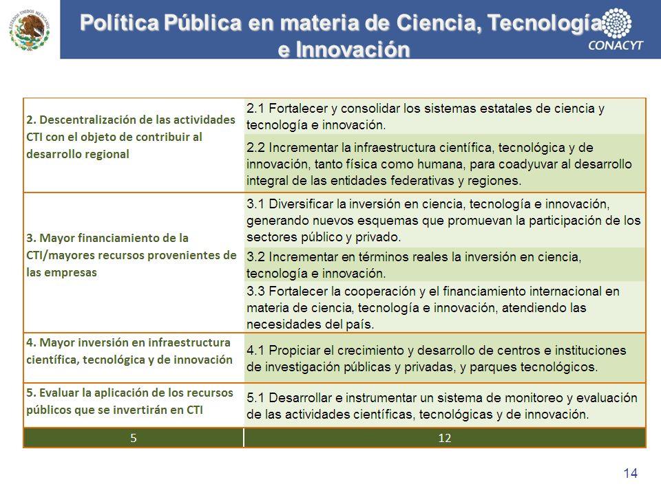 Política Pública en materia de Ciencia, Tecnología e Innovación e Innovación 14