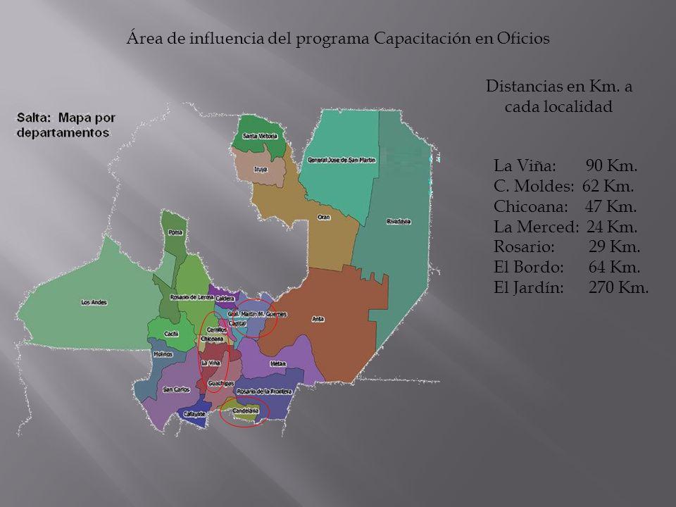 Área de influencia del programa Capacitación en Oficios Distancias en Km.