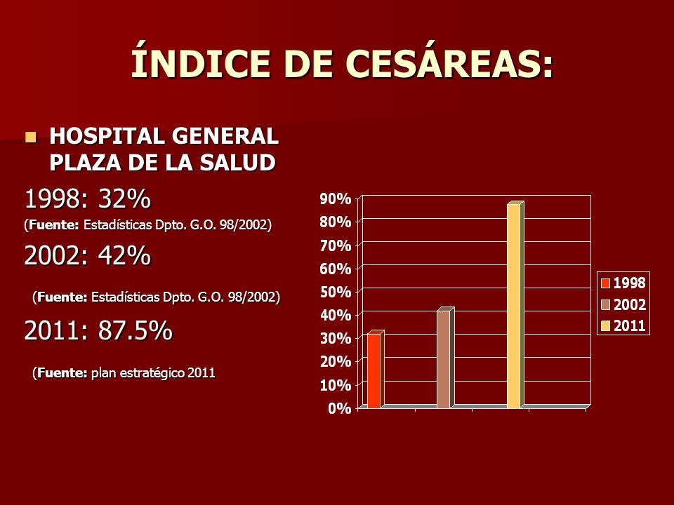 ÍNDICE DE CESÁREAS: ÍNDICE DE CESÁREAS: HOSPITAL GENERAL PLAZA DE LA SALUD HOSPITAL GENERAL PLAZA DE LA SALUD 1998: 32% (Fuente: Estadísticas Dpto. G.