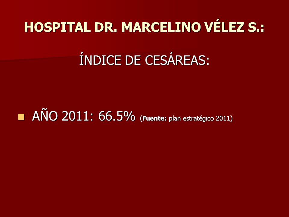 HOSPITAL DR. MARCELINO VÉLEZ S.: ÍNDICE DE CESÁREAS: AÑO 2011: 66.5% (Fuente: plan estratégico 2011) AÑO 2011: 66.5% (Fuente: plan estratégico 2011)