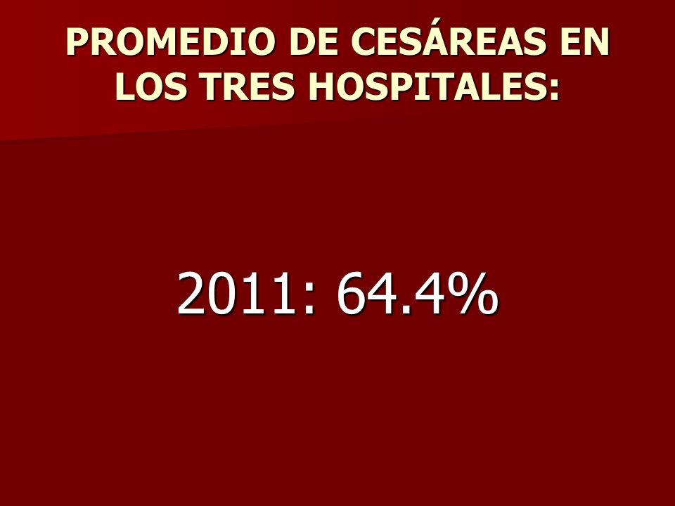 PROMEDIO DE CESÁREAS EN LOS TRES HOSPITALES: 2011: 64.4%