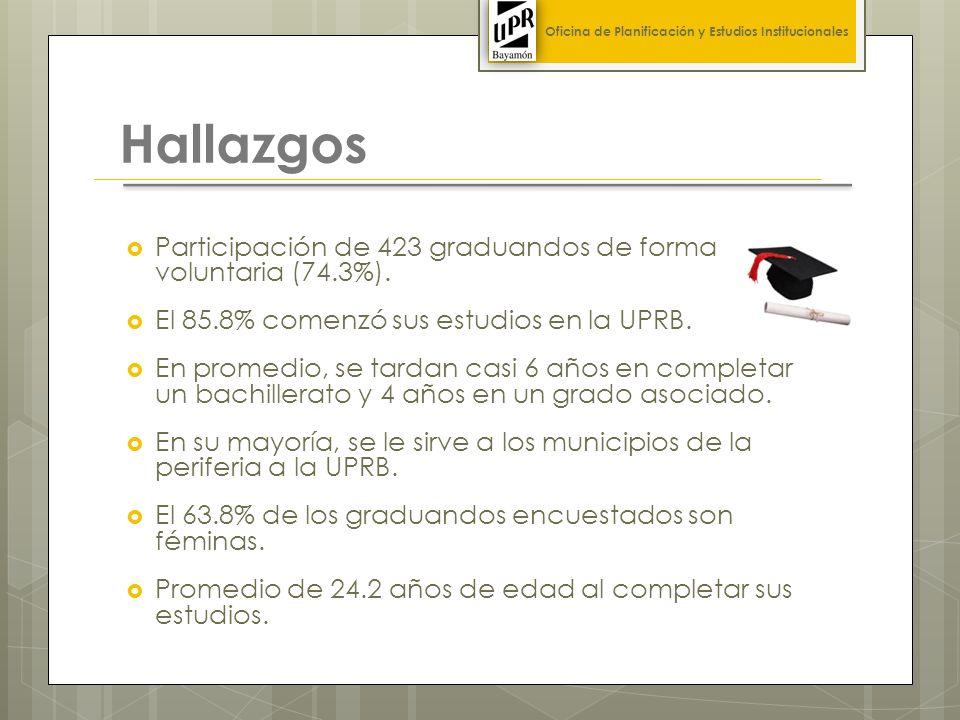 Hallazgos Participación de 423 graduandos de forma voluntaria (74.3%).