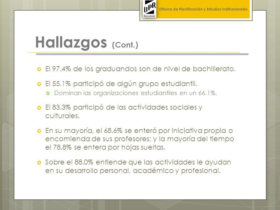 Hallazgos (Cont.) El 97.4% de los graduandos son de nivel de bachillerato.