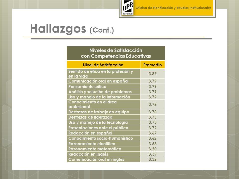 Hallazgos (Cont.) Nivel de Satisfacción Promedio Sentido de ética en la profesión y en la vida 3.87 Comunicación oral en español3.79 Pensamiento crítico3.79 Análisis y solución de problemas3.79 Uso y manejo de la información3.79 Conocimiento en el área profesional 3.78 Destrezas de trabajo en equipo3.78 Destrezas de liderazgo3.75 Uso y manejo de la tecnología3.73 Presentaciones ante el público3.72 Redacción en español3.67 Conocimiento socio-humanístico3.62 Razonamiento científico3.58 Razonamiento matemático3.50 Redacción en inglés3.39 Comunicación oral en inglés3.38 Oficina de Planificación y Estudios Institucionales Niveles de Satisfacción con Competencias Educativas