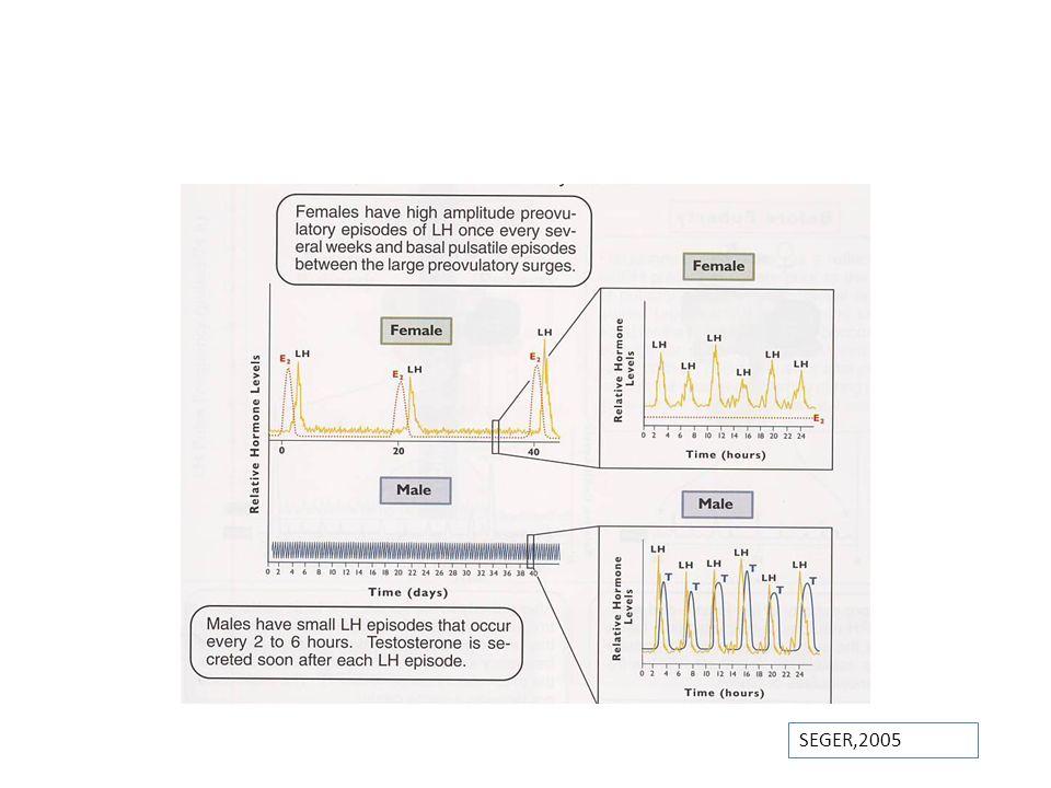 Papel de la nutrición Asociado a un peso corporal crítico – Crítico para el inicio del ciclo reproductivo – Especies Domesticas (eje.