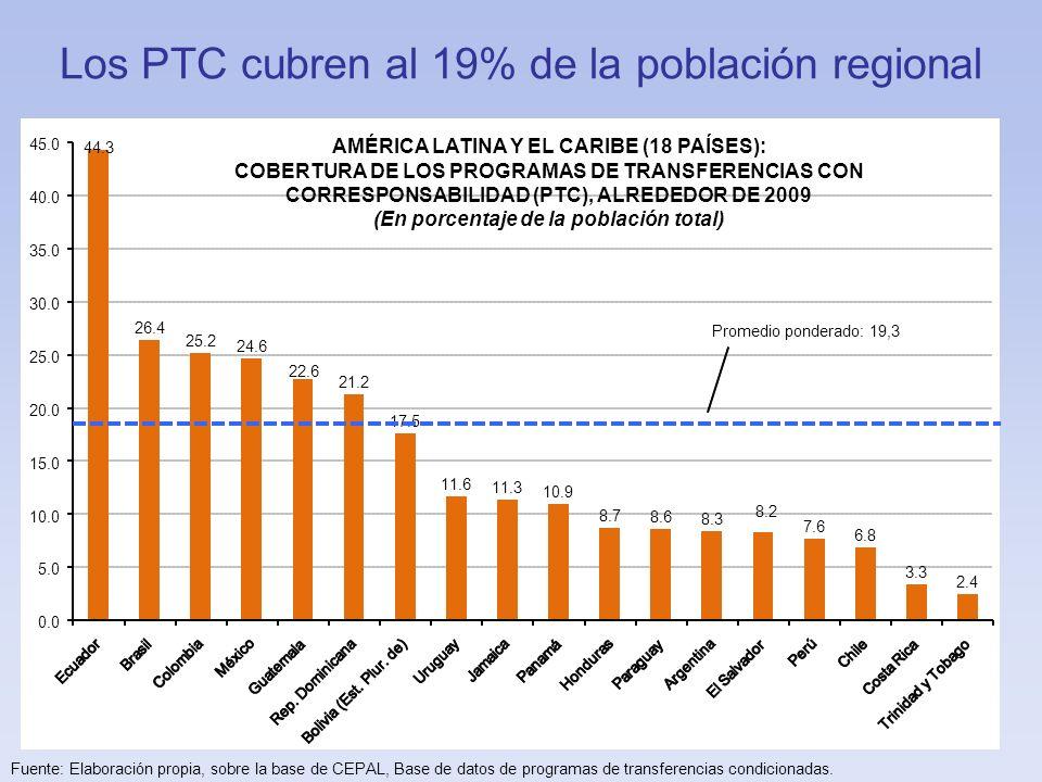 La inversión en PTC promedia el 0,40% del PIB regional Fuente: Elaboración propia, sobre la base de CEPAL, Base de datos de programas de transferencias condicionadas.