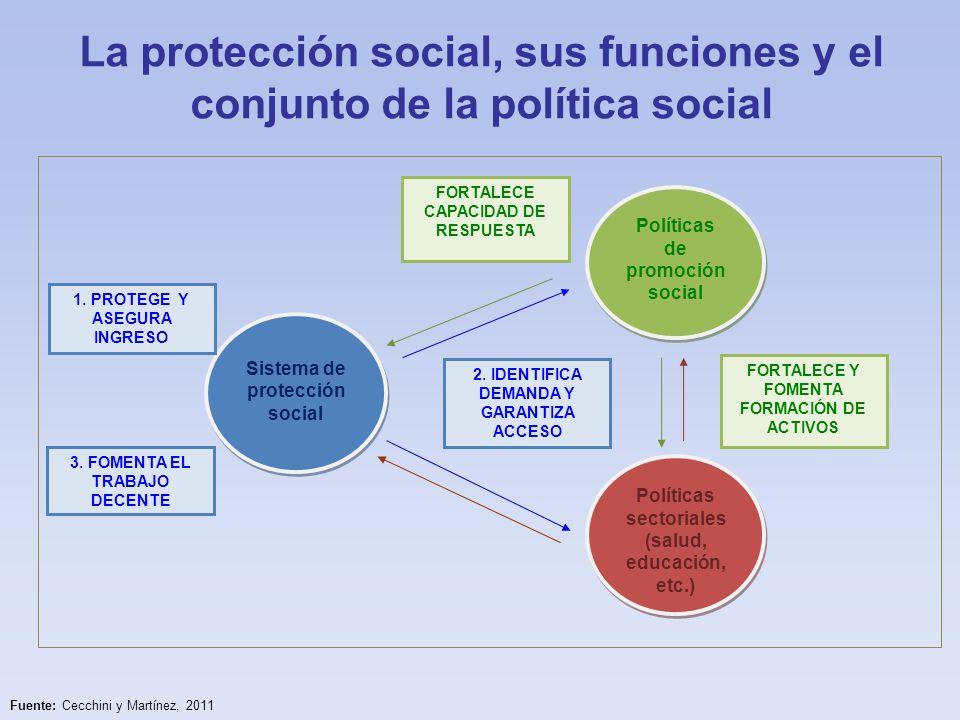 Demanda (familias, individuos y comunidades) Oferta (programas y políticas) ¿Qué entendemos por integralidad de los sistemas de protección social.