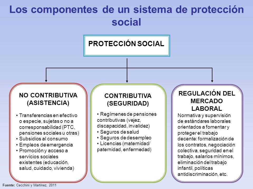 Consolidando la protección social en América Latina: principales desafíos Enfoque de derechos: factibilidad de implementación en la región El financiamiento: múltiples demandas y escasos recursos.