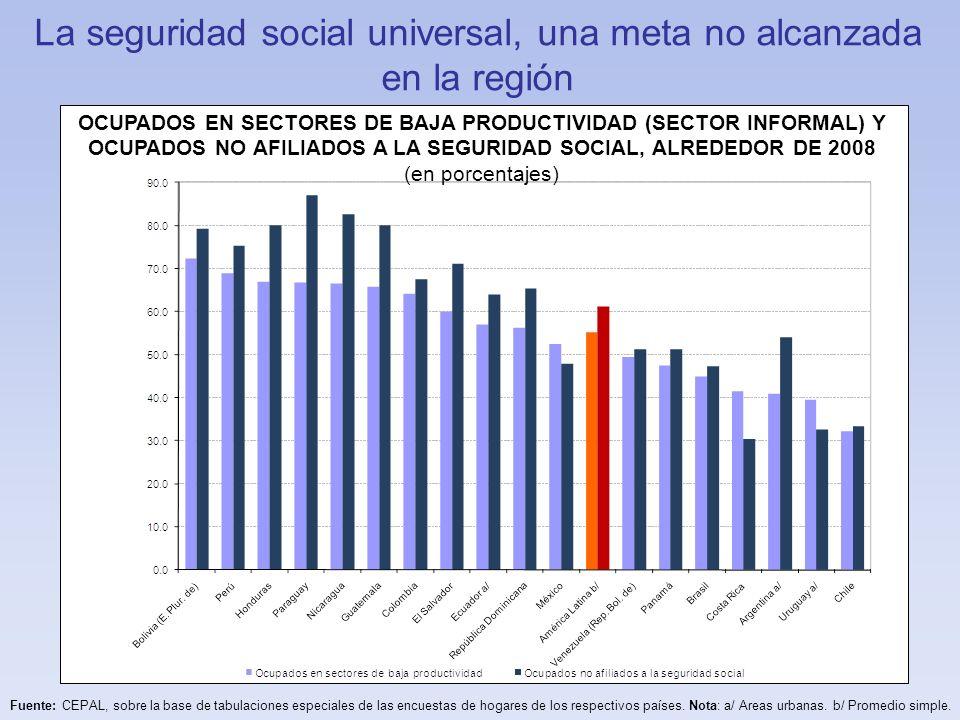 En América Latina y el Caribe, los recursos disponibles para la política social son muy heterogéneos Fuente: Cecchini y Martínez, 2011 GASTO PÚBLICO SOCIAL Y PRODUCTO INTERNO BRUTO PER CÁPITA, 2007/8 (en dólares de 2000)