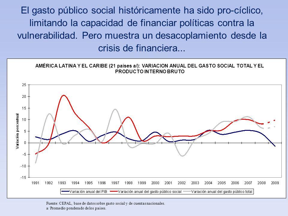 AMÉRICA LATINA (18 PAÍSES a/): IMPACTO REDISTRIBUTIVO Y ESTRUCTURA DEL GASTO PÚBLICO SOCIAL SEGÚN QUINTILES DE INGRESO PRIMARIO 1997/2004 (Porcentajes) Impacto redistributivo Estructura del gasto público social Fuente: CEPAL, sobre la base de estudios nacionales.