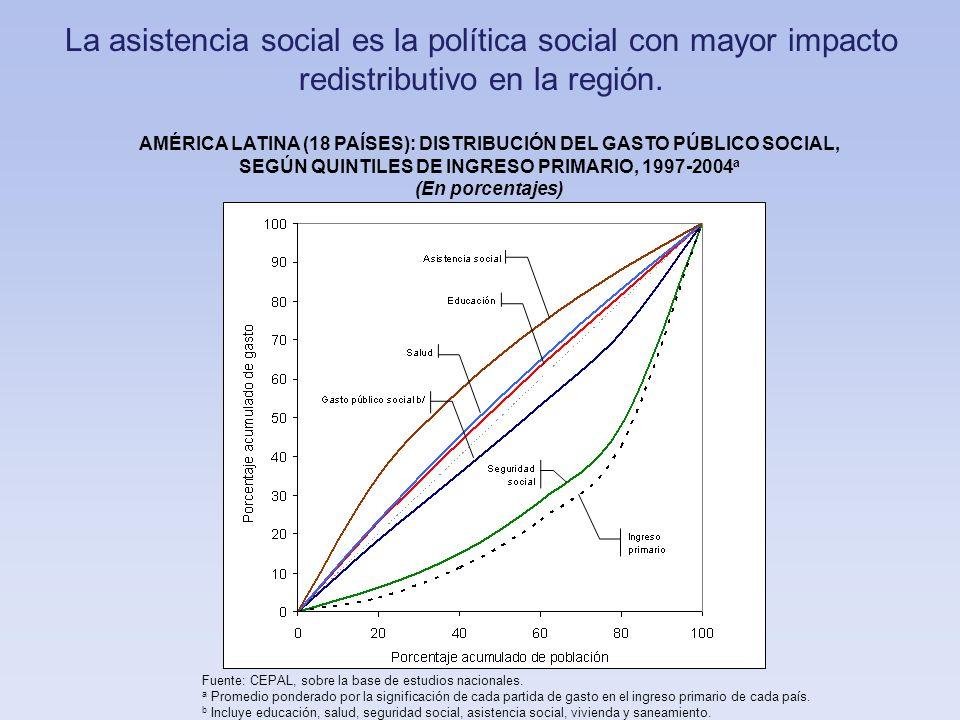 Entre los programas sociales con mayor progresividad destacan los de lucha contra la pobreza, particularmente los PTC.