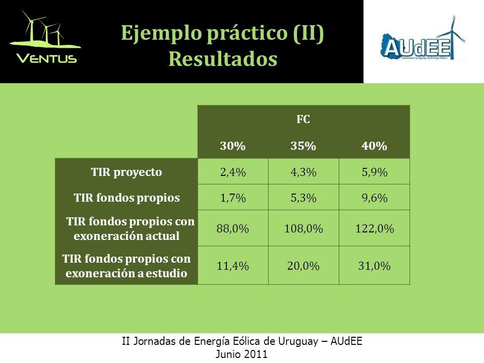 Ejemplo práctico (II) Resultados II Jornadas de Energía Eólica de Uruguay – AUdEE Junio 2011 FC 30%35%40% TIR proyecto2,4%4,3%5,9% TIR fondos propios1,7%5,3%9,6% TIR fondos propios con exoneración actual 88,0%108,0%122,0% TIR fondos propios con exoneración a estudio 11,4%20,0%31,0%