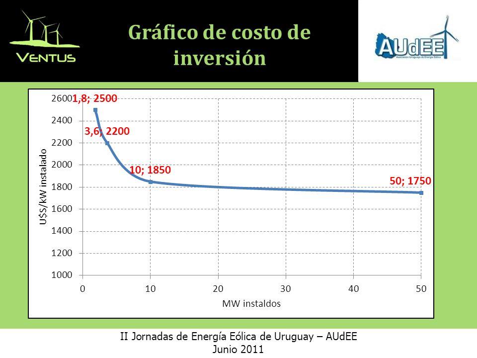 Gráfico de costo de inversión II Jornadas de Energía Eólica de Uruguay – AUdEE Junio 2011