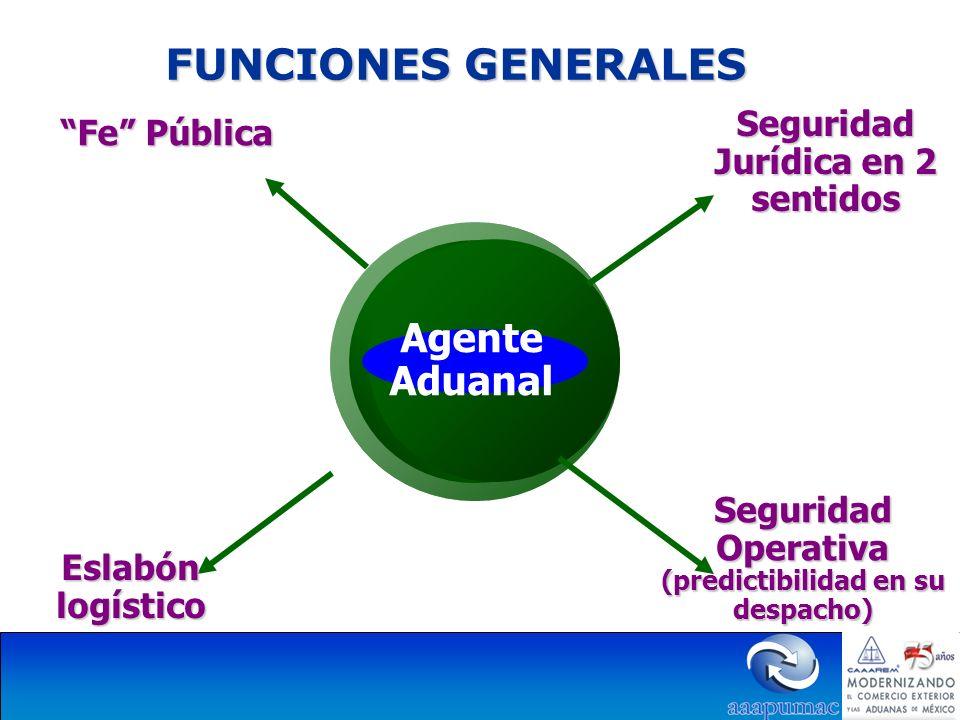 FUNCIONES GENERALES Agente Aduanal Fe Pública Seguridad Jurídica en 2 sentidos Eslabón logístico Seguridad Operativa (predictibilidad en su despacho)