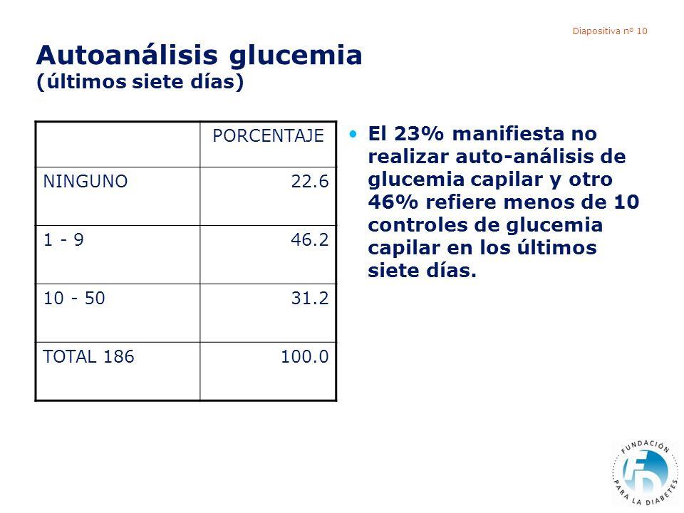 Diapositiva nº 10 Autoanálisis glucemia (últimos siete días) El 23% manifiesta no realizar auto-análisis de glucemia capilar y otro 46% refiere menos de 10 controles de glucemia capilar en los últimos siete días.