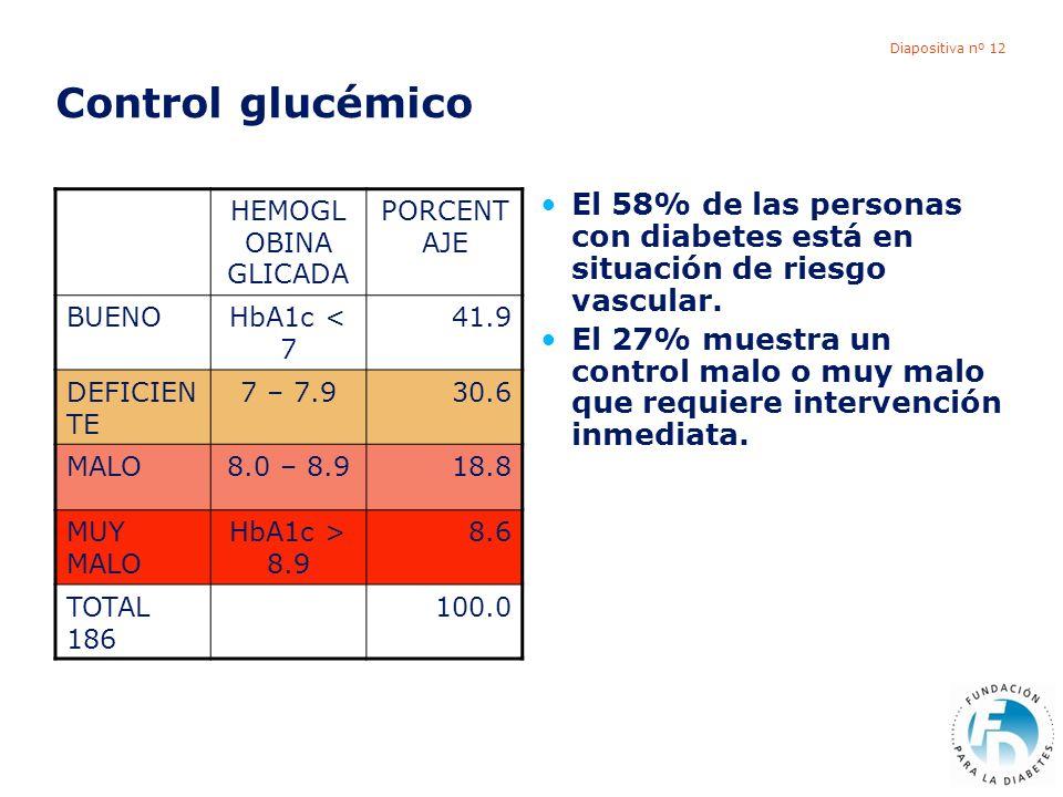Diapositiva nº 12 Control glucémico El 58% de las personas con diabetes está en situación de riesgo vascular. El 27% muestra un control malo o muy mal