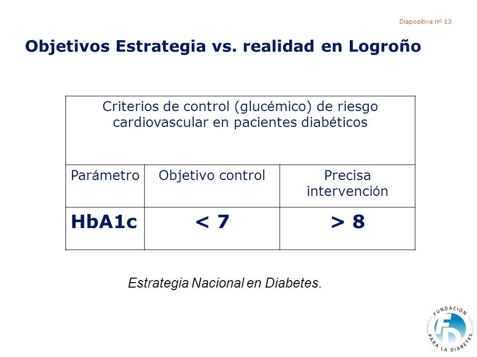 Diapositiva nº 13 Objetivos Estrategia vs. realidad en Logroño Criterios de control (gluc é mico) de riesgo cardiovascular en pacientes diab é ticos P