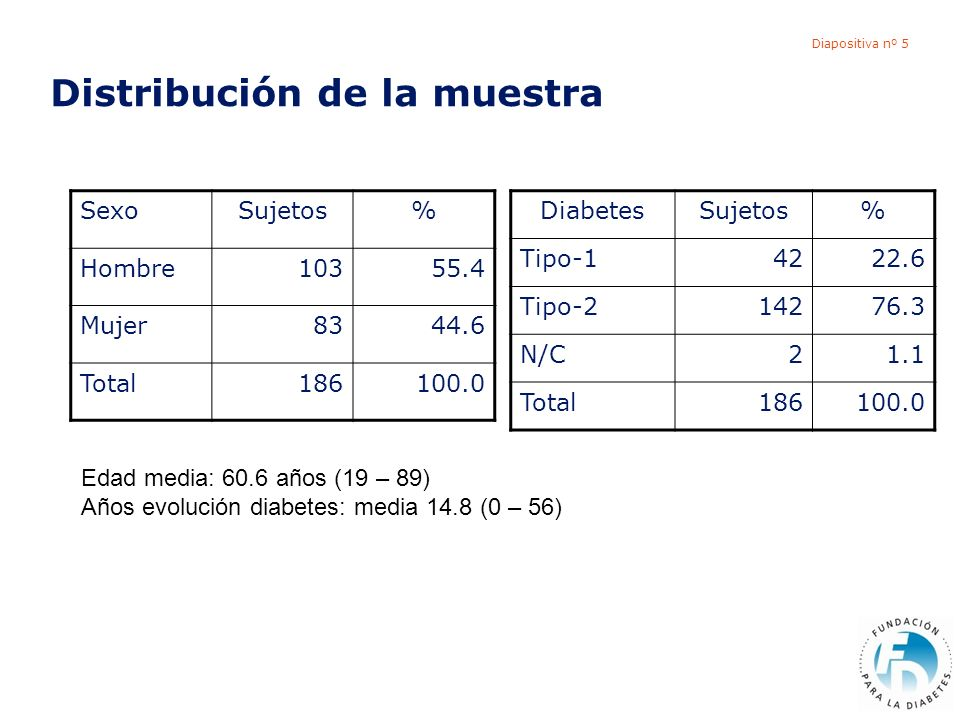 Diapositiva nº 5 Distribución de la muestra SexoSujetos% Hombre10355.4 Mujer8344.6 Total186100.0 DiabetesSujetos% Tipo-14222.6 Tipo-214276.3 N/C21.1 T
