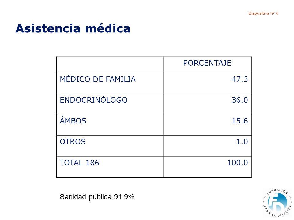 Diapositiva nº 6 Asistencia médica PORCENTAJE MÉDICO DE FAMILIA47.3 ENDOCRINÓLOGO36.0 ÁMBOS15.6 OTROS1.0 TOTAL 186100.0 Sanidad pública 91.9%